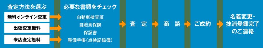 図:買取〜売却までの流れ